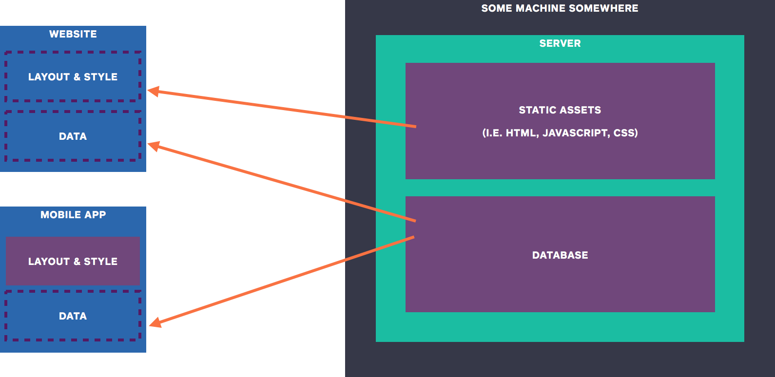 Backend Diagram with Database