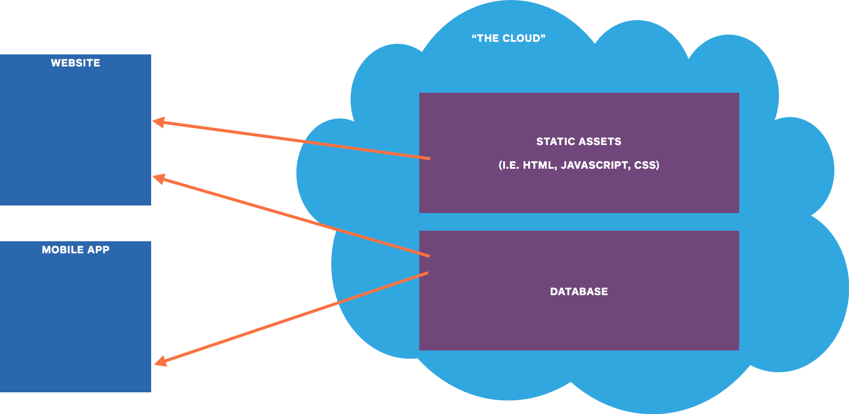 Backend in the Cloud Diagram