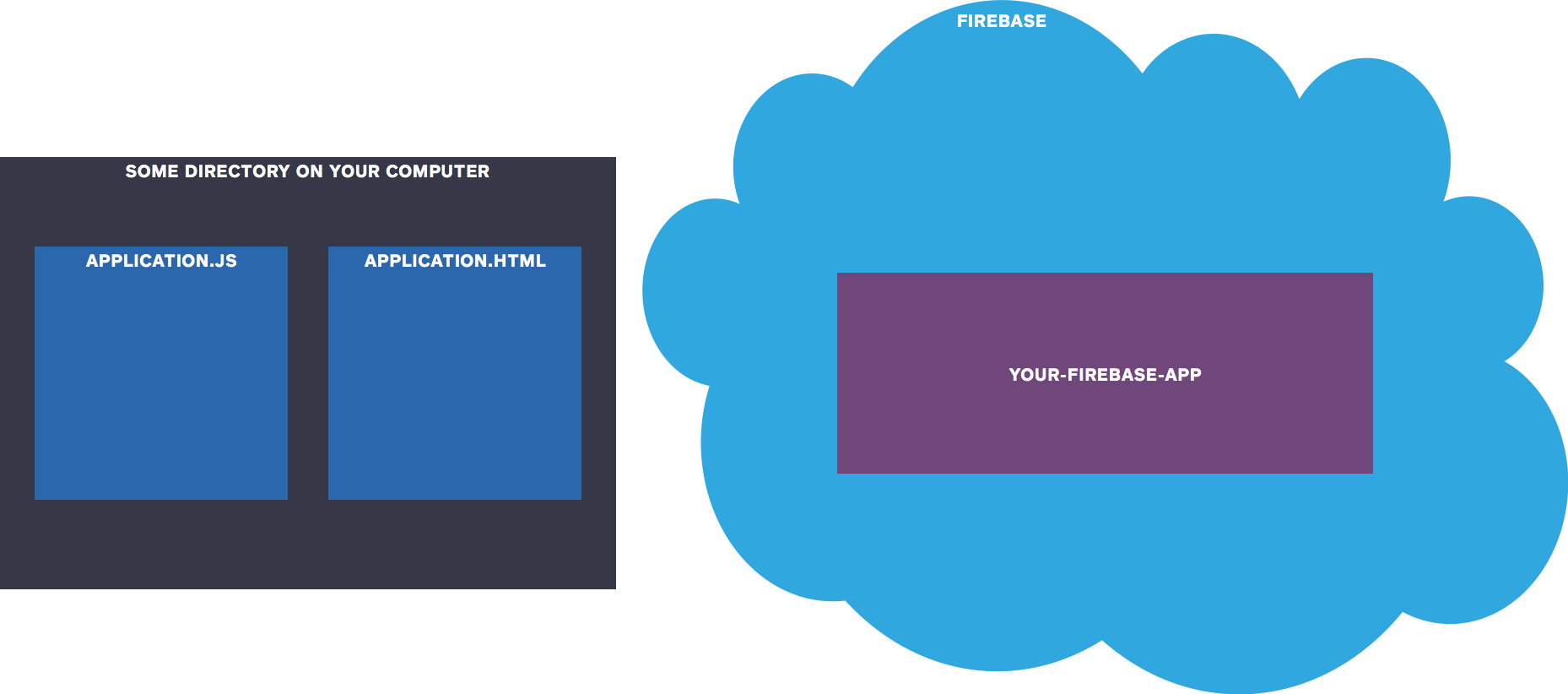 Firebase | Step 3: Write hard-coded data via the JavaScript