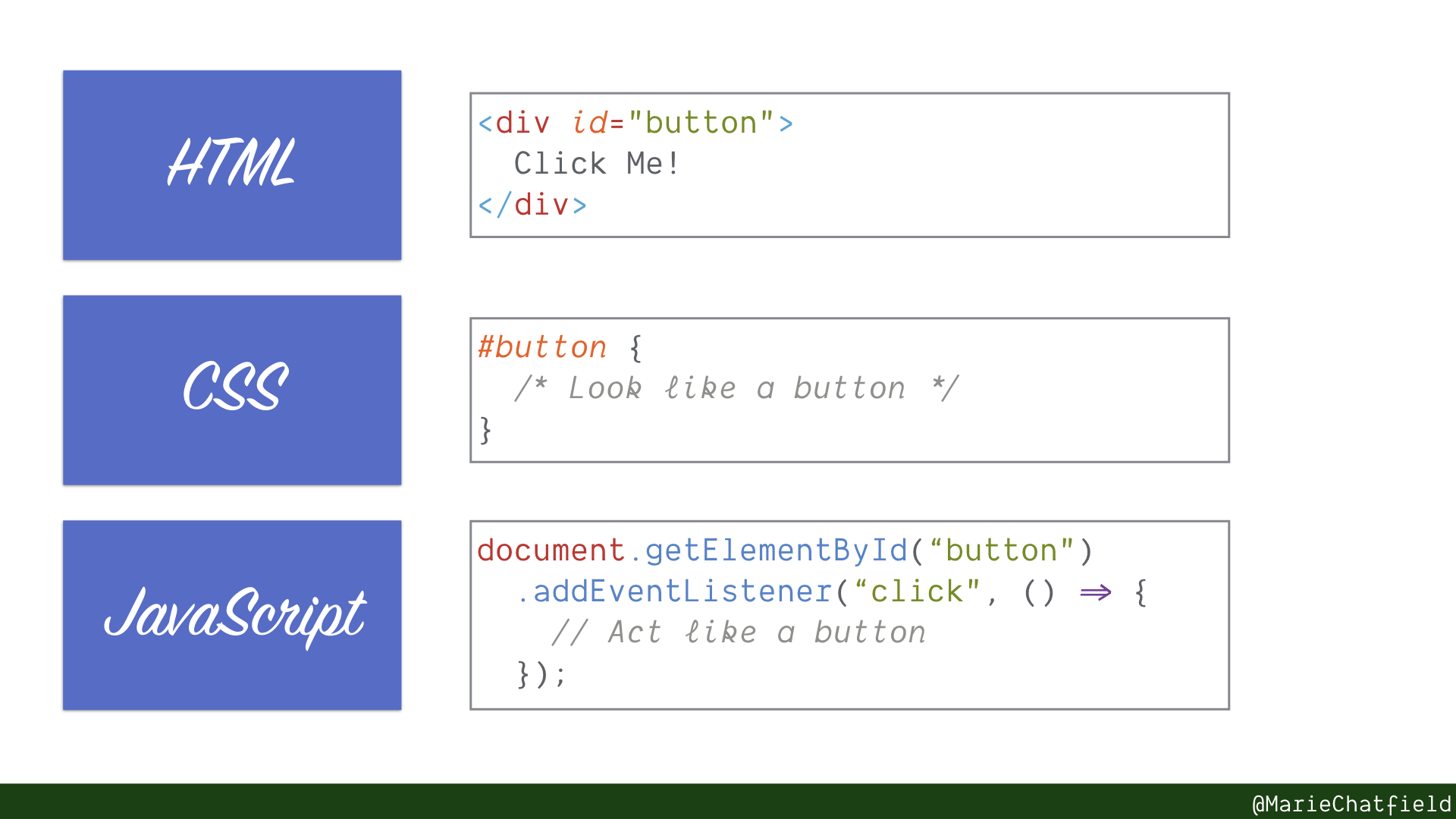 Example of making a button with HTML, JavaScript, and CSS